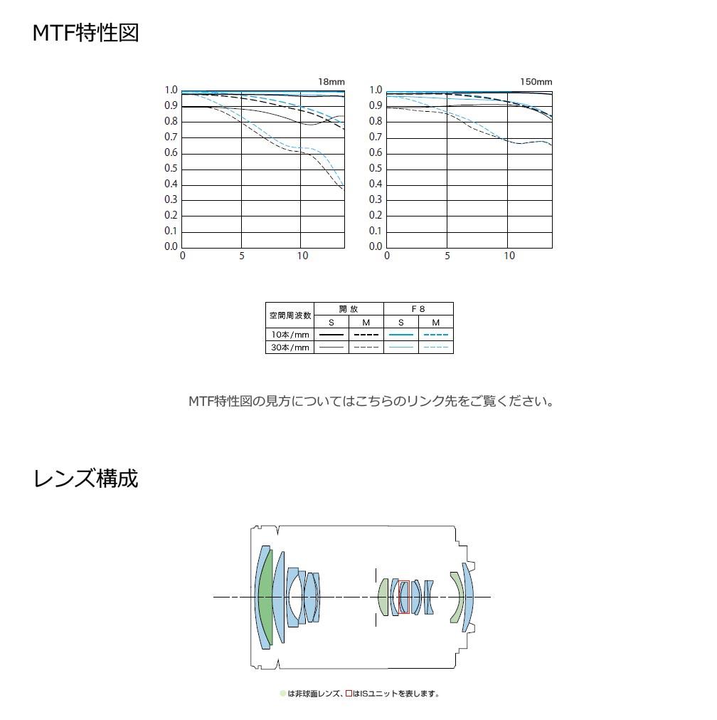 EF-M18-150