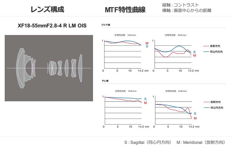 XF18-55F2.8-4